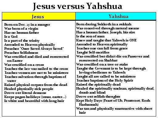 JesusvsYahshua